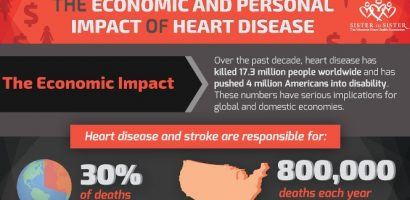 The Economic and Personal Impact of Heart Disease – Infographic
