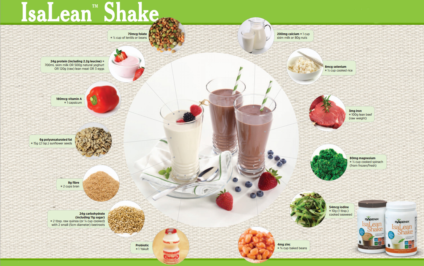 Isagenix Program - Cleanse Your Body – Health Tips Ever