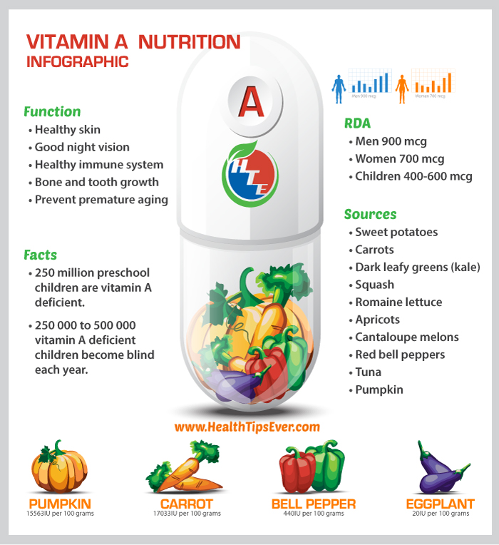 Sources of Vitamin A and Recommended Dietary Allowance
