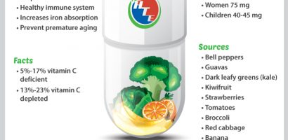 Vitamin C Infographic – Recommended Daily Allowance?