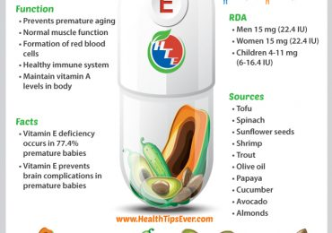 Vitamin E – A Powerful Antioxidant with Infographic