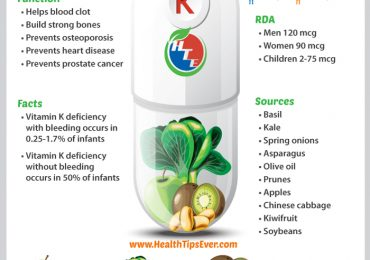 Vitamin K Infographic with Concise Description