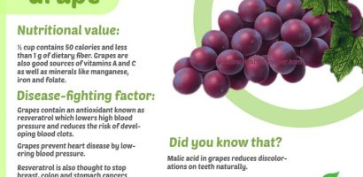 Health Benefits of Grapes with Infographics
