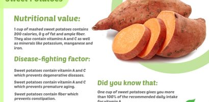 Sweet Potato Nutritional Value
