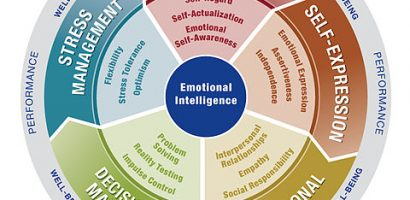 Emotional intelligence and psychological maladjustment in adolescence: A systematic review